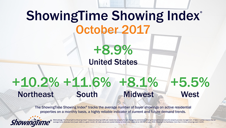 October National Showing Index Shows 8.9% Year-Over-Year Increase