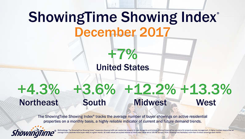 Buyer Interest Remains High as National Showing Index Exhibits 7% Year-Over-Year Increase in December