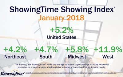 Homebuyer Demand Continues to Rise as National Showing Index Charts 5.2% Year-Over-Year Increase in January