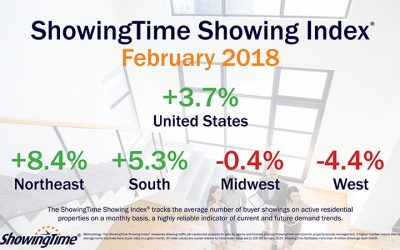 Buyer Demand Continues to Climb With February's 3.7% Year-Over-Year Increase