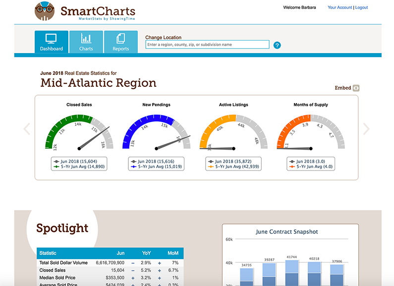 16 Things You Can Do With SmartCharts