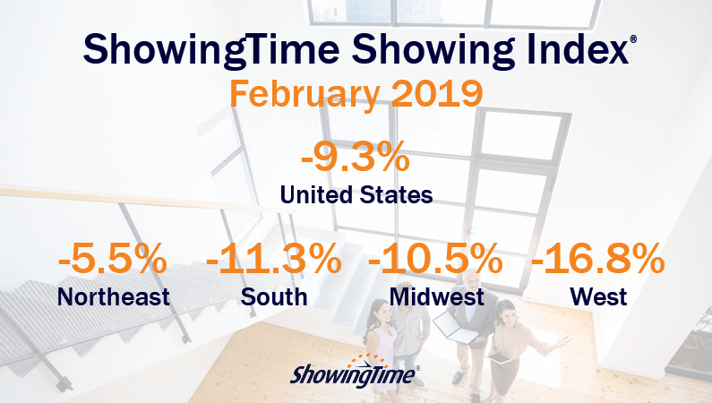 February 2019 Showing Index Results: 7th Straight Month of Declines Foretells a Buyer's Market